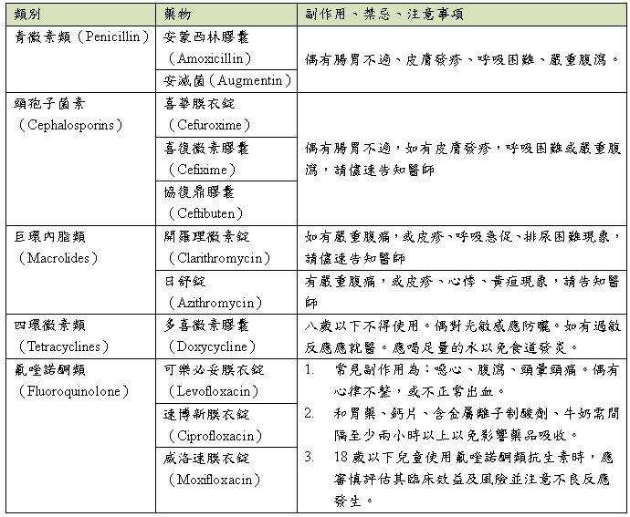 物質 副作用 抗生