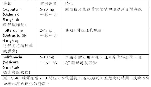 定義 頻 尿